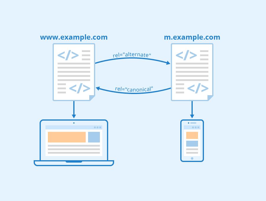 Optimierung Für Mobile Endgeräte Wiki