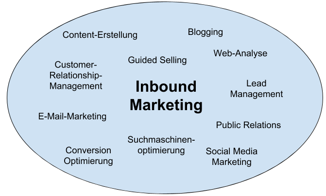 Inbound Marketing Instrumente.png