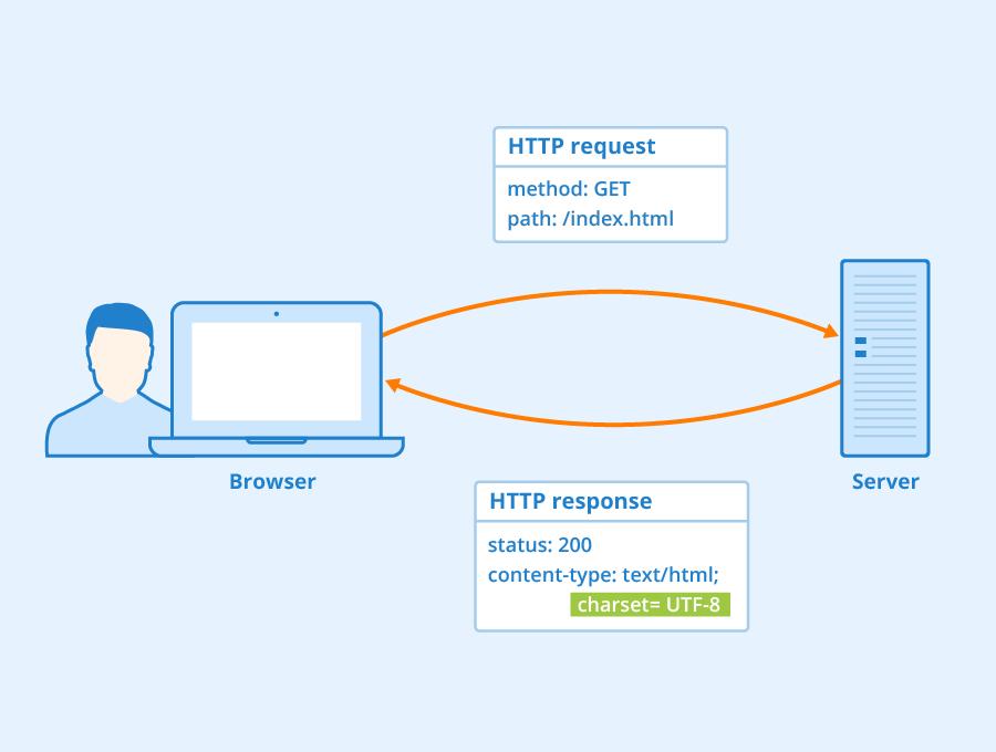 HTTP Header: Definition und Header-Felder - Seobility Wiki