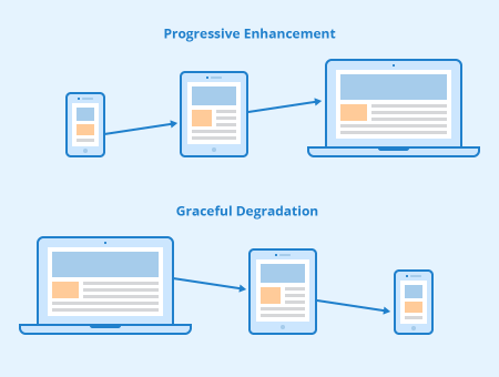 Progressive Enhancement Graceful Degradation