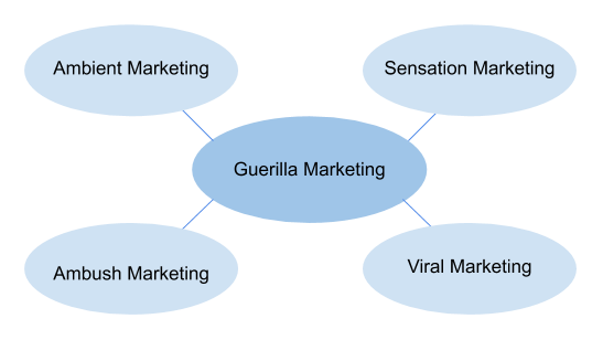 Types of guerilla marketing
