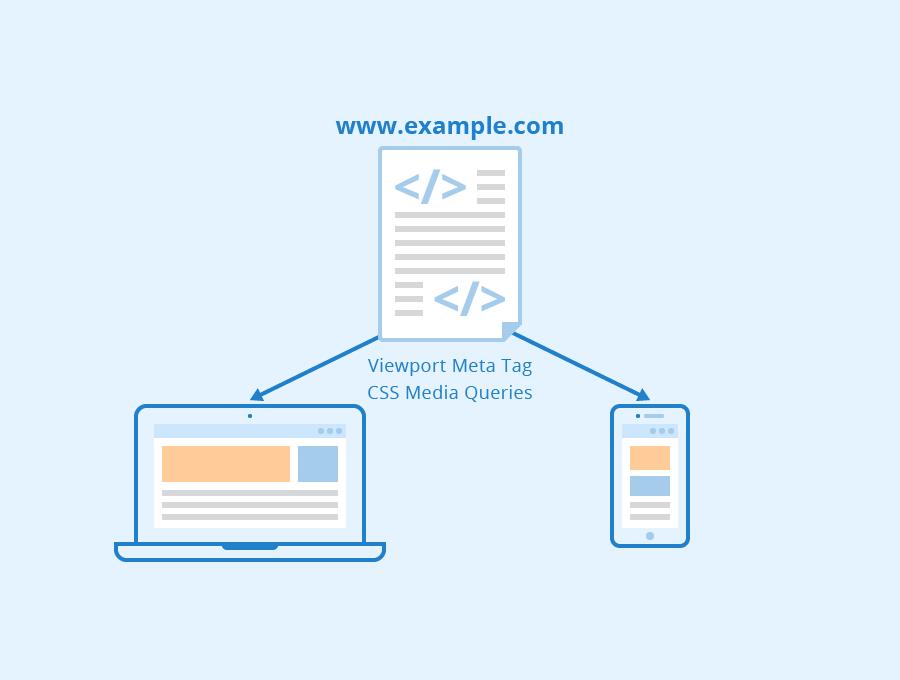 Responsive Web Design Seobility Wiki