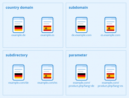 structuring multilingual websites