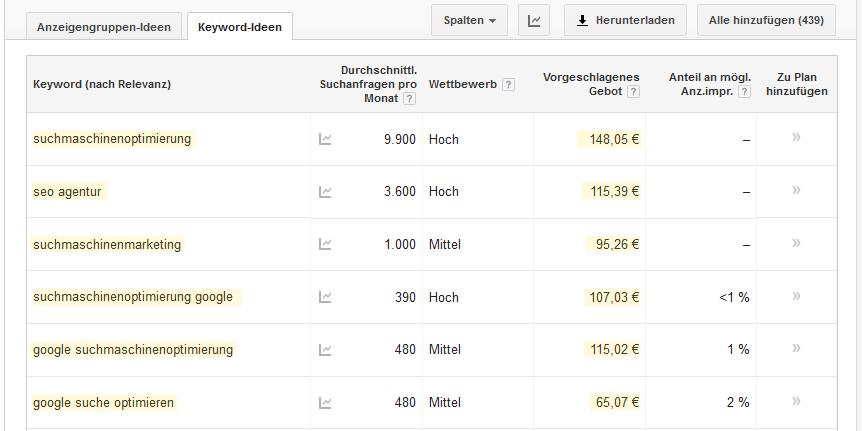 Keyword Klickpreise für den SEO Bereich_Seobility_Aprilscherz