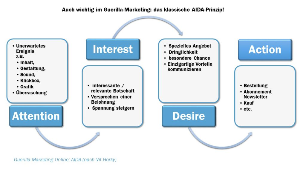 AIDA Prinzip für das Guerilla Marketing
