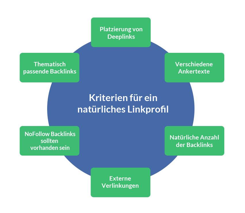 Kriterien für ein natürliches Backlinkprofil