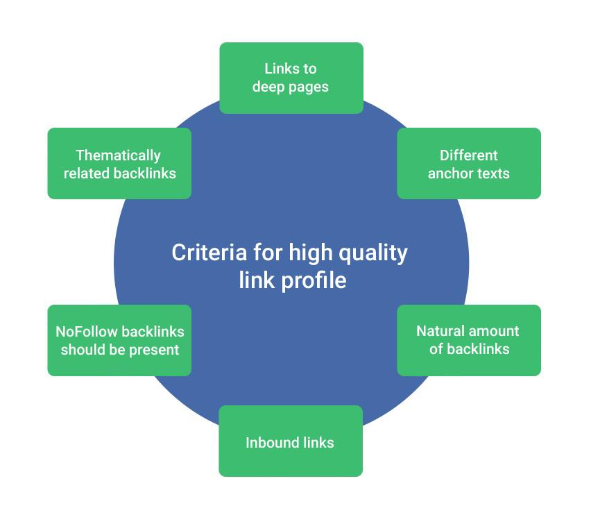Criterias for a high quality link profile