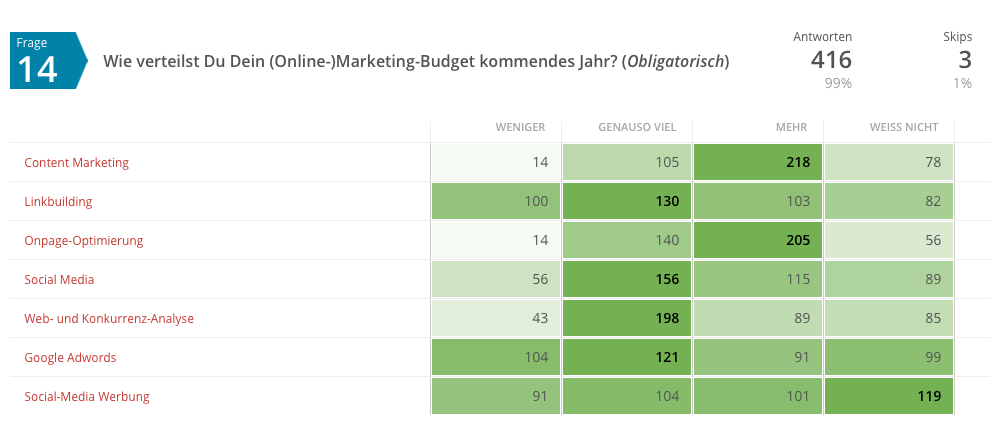 Online-Marketing-Budget 2015