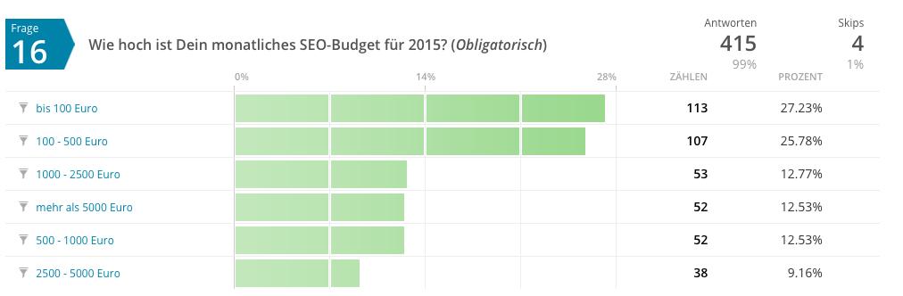 SEO Budget 2015