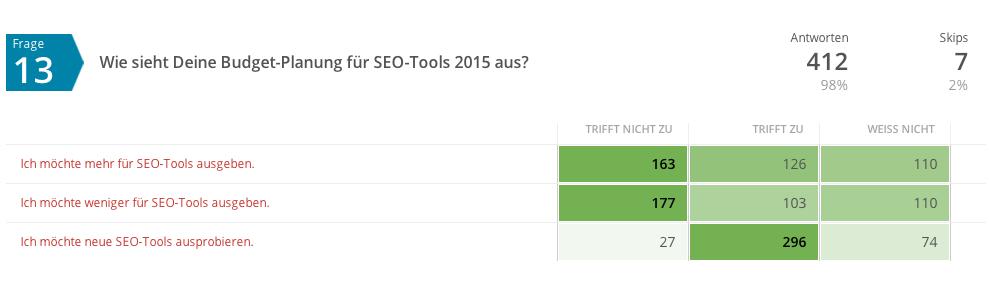 Budget SEO-Tools 2015