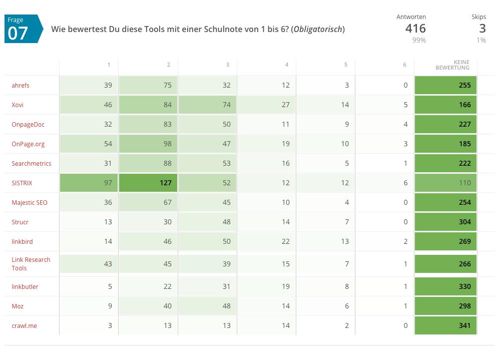 Notenverteilung SEO-Tool-Umfrage