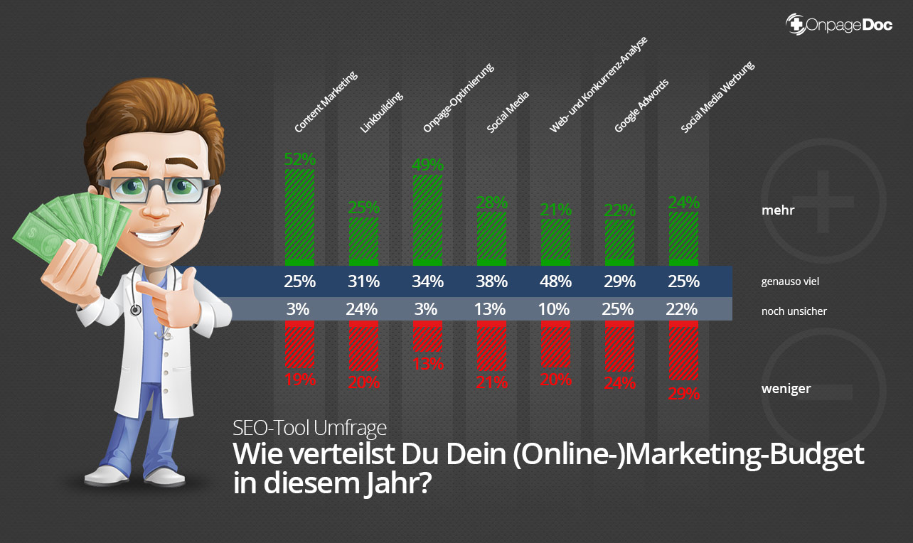 Marketing-Budget Verteilung 2015