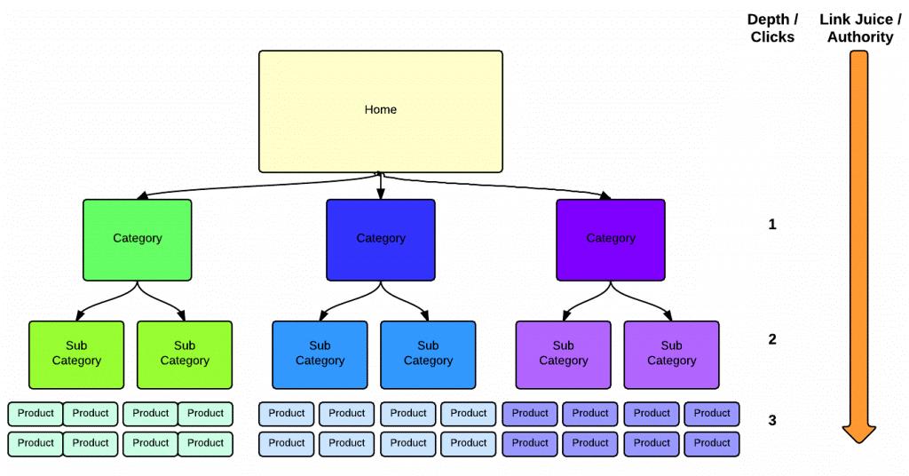 Seitenstruktur