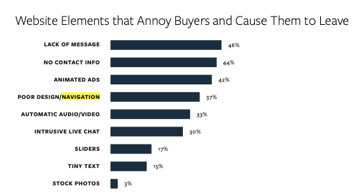 website elements that annoy buyers