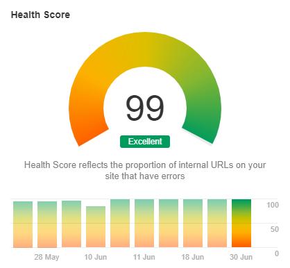 ahrefs audit score