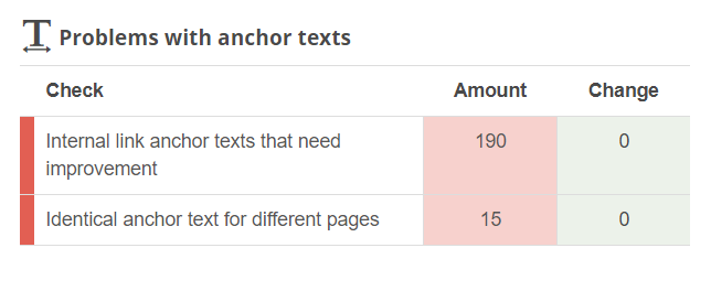 anchor text issues
