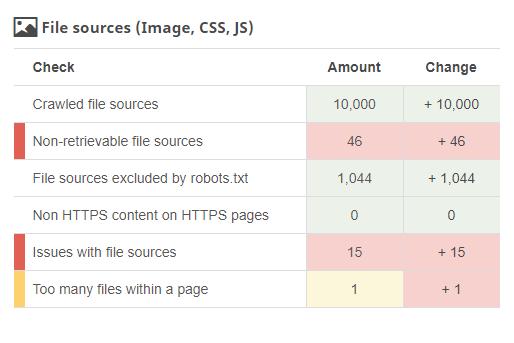file source analysis - analyzed factors