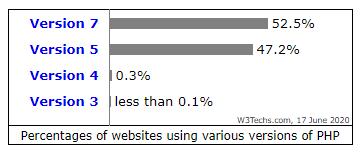 Statistik zur Nutzung von PHP