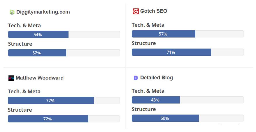 seo blog audit scores