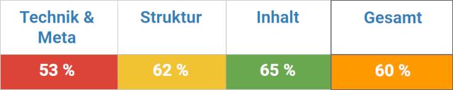 Durchnschnittlicher Onpage Score