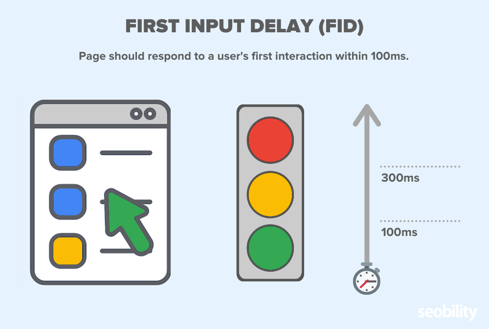 first input delay