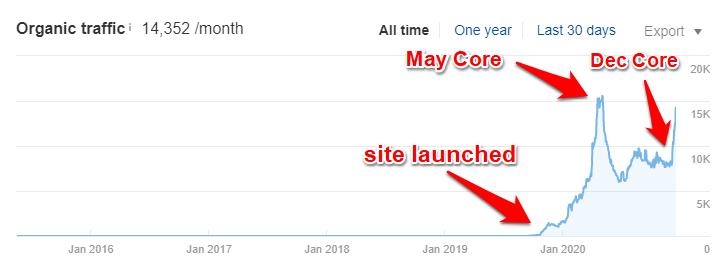 repurposed domain - search traffic