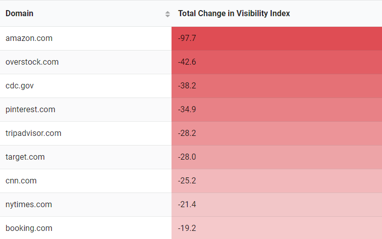 search visibility - losers