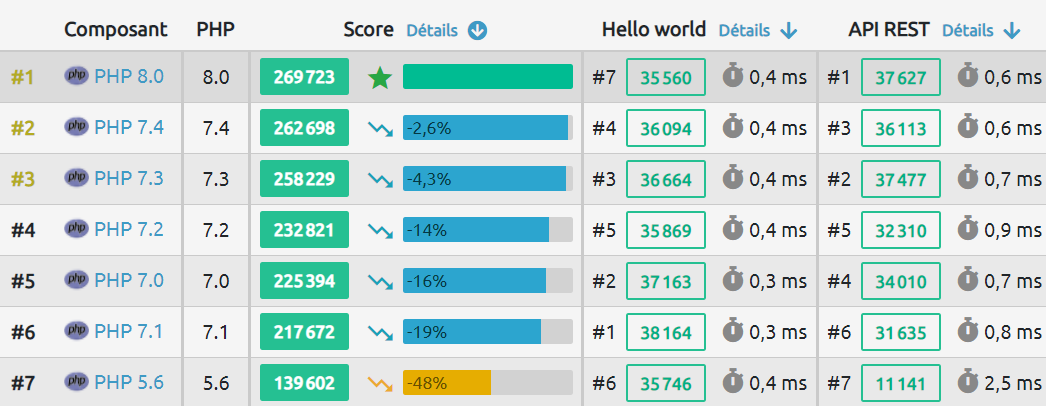 php benchmarking