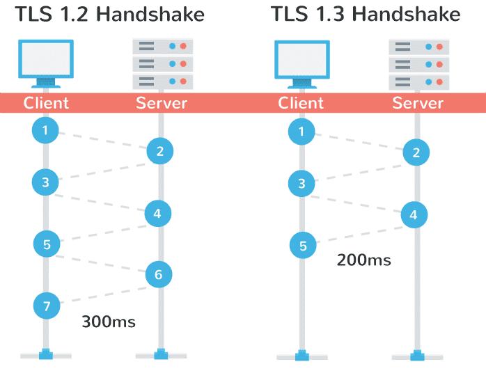 handshake performance