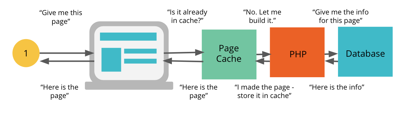 uncached workflow