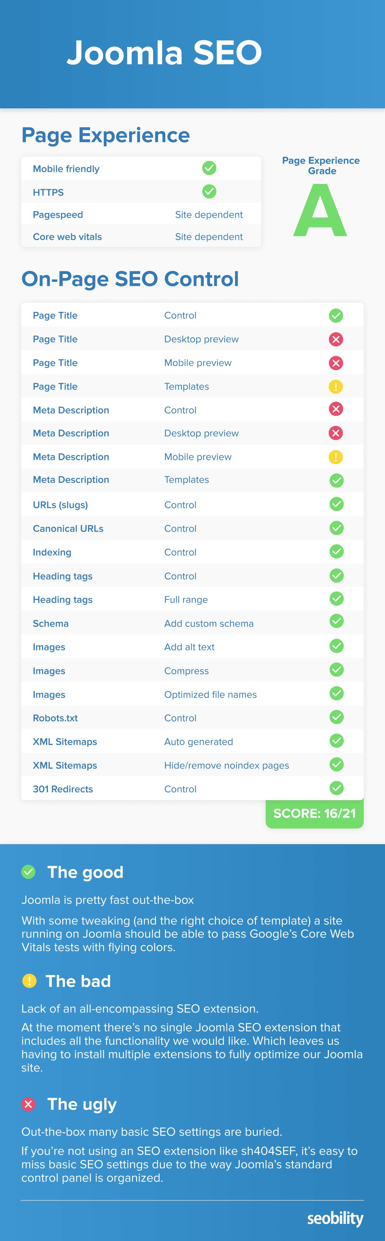 Joomla CMS SEO Score